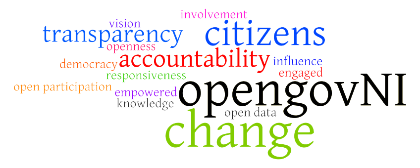Wordle for NIOGN Page - Large