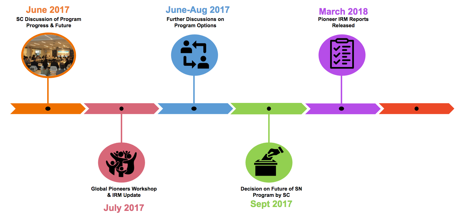 Timeline of next steps